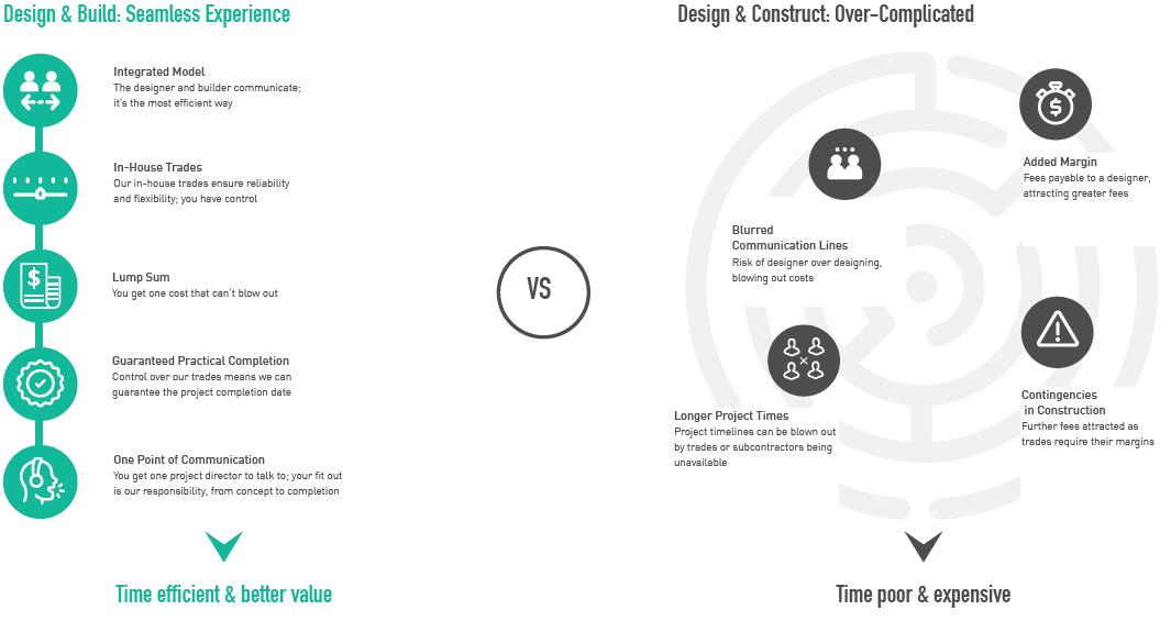 Design & Build VS Design & Construct